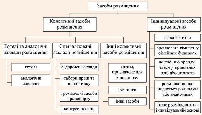 Класифікація засобів розміщення