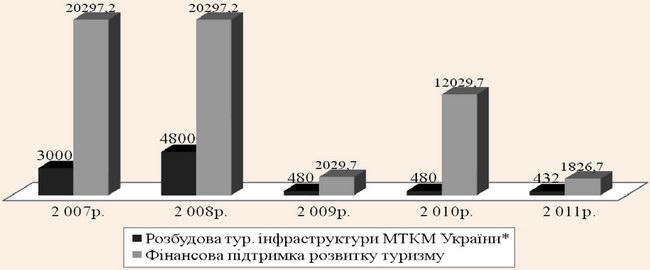 Динаміка видатків державного бюджету України для туристичної галузі у 2007-2011 рр.