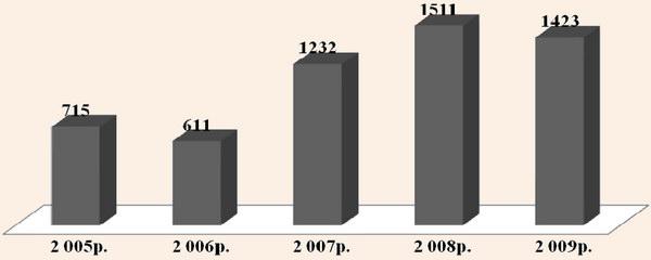 Динаміка обсягів інвестицій в основний капітал підприємств готельного господарства у 2005-2009 рр.