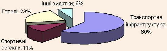 Структура видатків на підготовку м. Львова до чемпіонату з футболу Євро-2012
