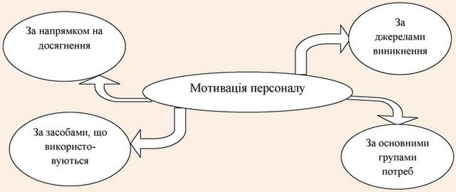 Класифікація мотивації персоналу за ознаками