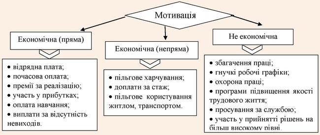Класифікація мотивації персоналу у підприємствах ГТК