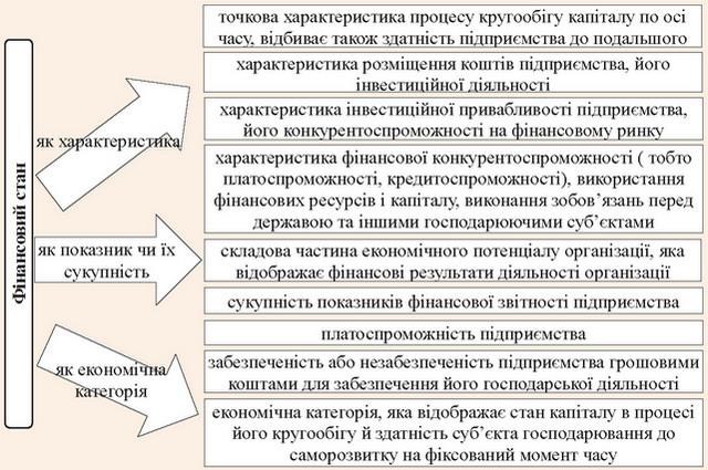 Систематизація підходів до визначення поняття фінансового стану суб'єктів господарювання