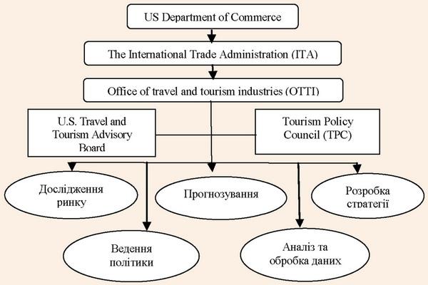 Організаційна структура органів державного регулювання сфери туризму у США