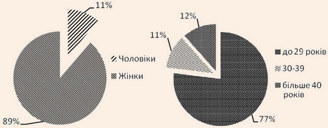 Гендерна та вікова структура штату працівників туристичних підприємств м. Одеси