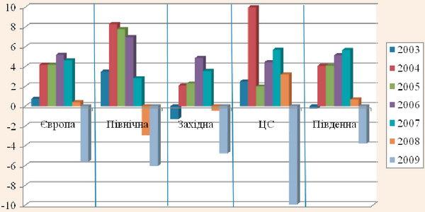 Темпи росту міжнародних прибуттів за субрегіонами, 2003-2009 рр.