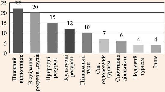 Фактори, що детермінують вибір туристичної дестинації у ЄС