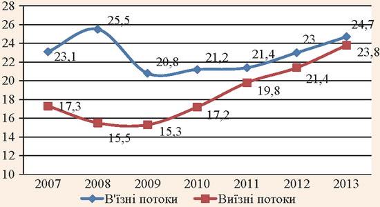 Динаміка туристичних потоків в Україні за 2007-2013 рр.