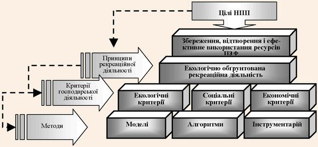 Управлінська діяльність у рекреаційному господарстві НПП