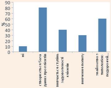 Інтенсивність вивчення клієнтів малими турпідприємствами