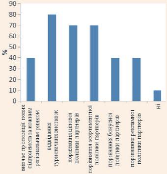 Інтенсивність вивчення діяльності партнерів малих турпідприємств