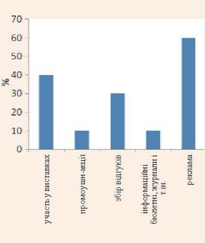 Інтенсивність заходів стимулювання збуту і продажу турпродукту малих турпідприємств
