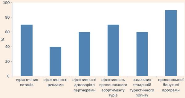 Напрями аналізу за даними проведених маркетингових досліджень, що проводяться керівництвом малих турпідприємств