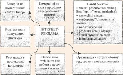 Методи Інтернет-реклами