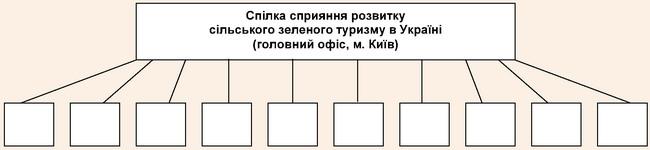Структура Спілки сприяння розвитку сільського зеленого туризму в України