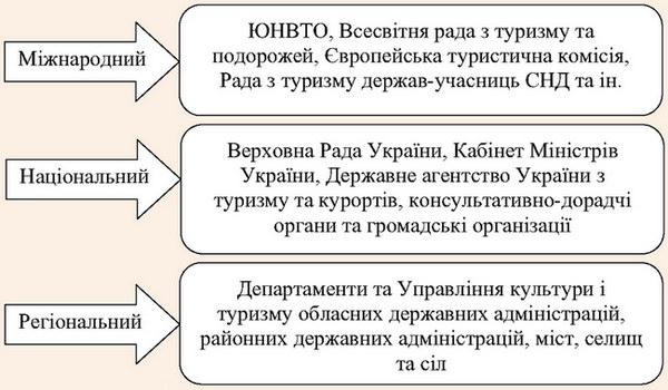 Рівні формування та реалізації туристичної політики держави