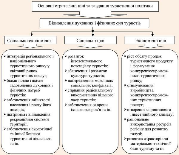 Цільова структура туристичної політики