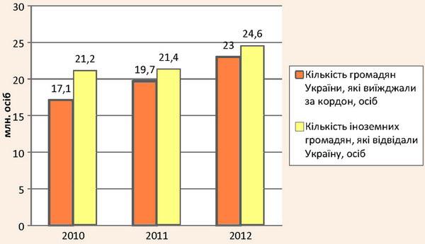 Порівняльна динаміка в'їзного та виїзного турпотоку в Україні