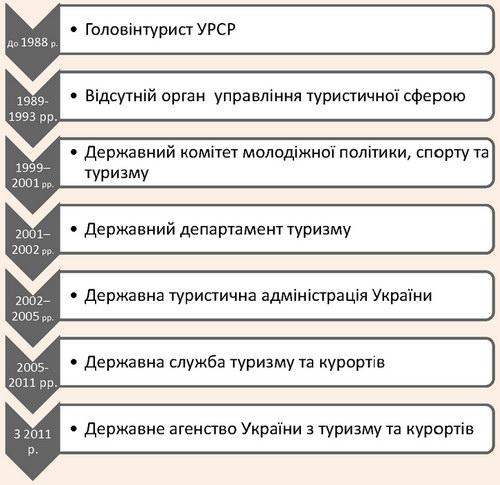 Етапи реорганізації органів державного управління в туристичній сфері України
