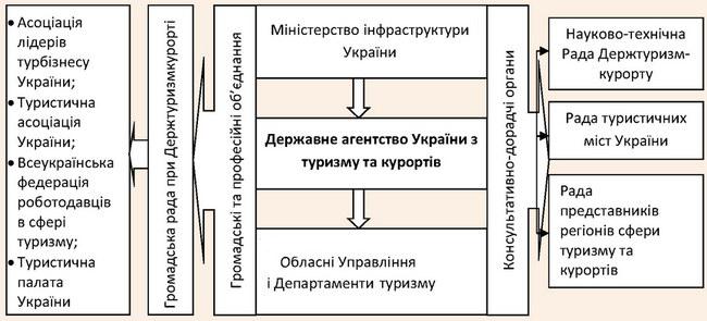 Інституційне забезпечення формування та реалізації туристичної політики в Україні