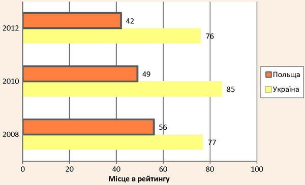 Порівняльний аналіз динаміки індексу конкурентоспроможності в сфері туризму та подорожей України та Польщі до та після проведення «Євро-2012»