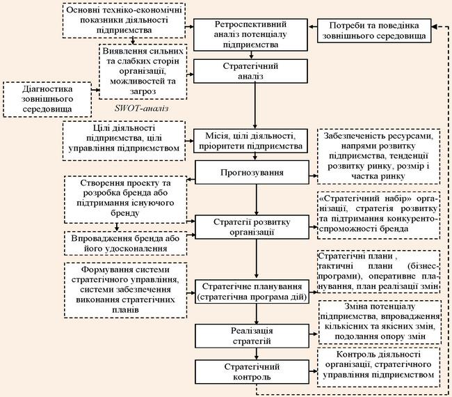 Модель брендингу підприємства в контексті стратегічного управління розвитком