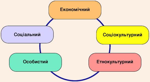 Соціально-економічні аспекти розвитку агротуризму