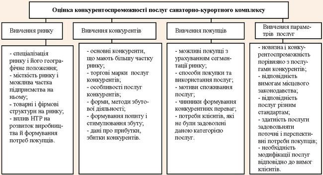Фактори формування конкурентоспроможності послуг санаторно-курортного туризму