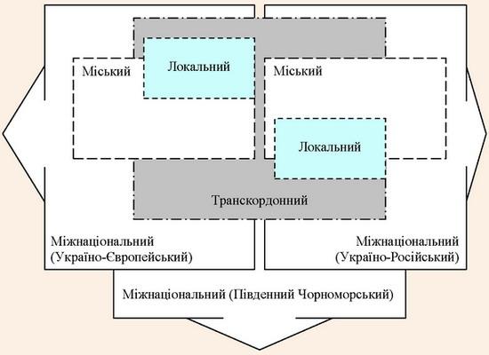 Класифікація можливих туристських кластерів України