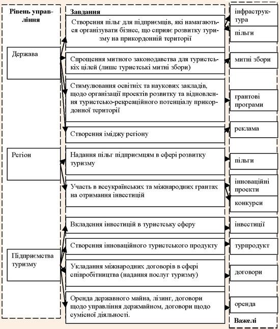 Розподіл завдань та важелів за рівнями управління з метою створення транскордонного туристського кластеру
