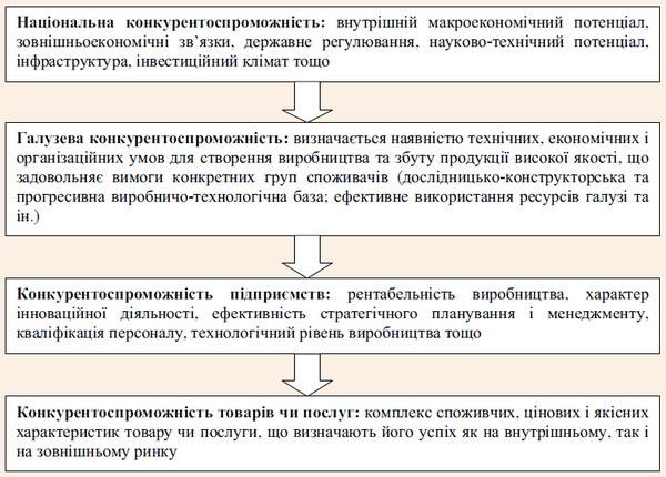 Ієрархічна структура конкурентоспроможності