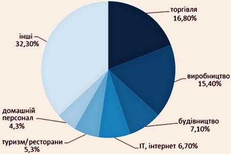 Частка галузей по кількості вакансій в Україні