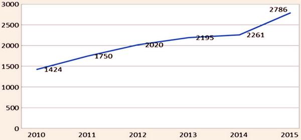 Динаміка середньомісячної заробітної плати у ресторанному господарстві