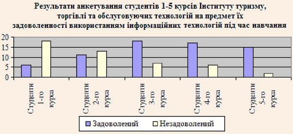 """Результати анкетування студентів 1-5 курсів спеціальності """"Туризм"""" на предмет їх задоволеності використанням інформаційних технологій в навчальному процесі"""