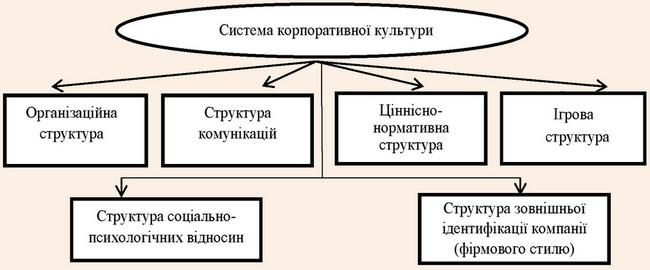 Система корпоративної культури