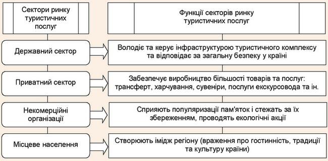 Складові ринку туристичних послуг та їх функції