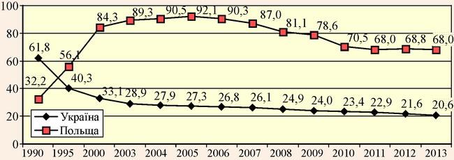 Кількість закладів ресторанного господарства в Україні та Польщі