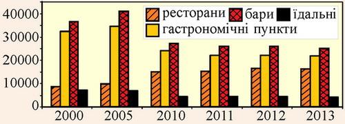 Динаміка кількості підприємств ресторанного господарства Польщі