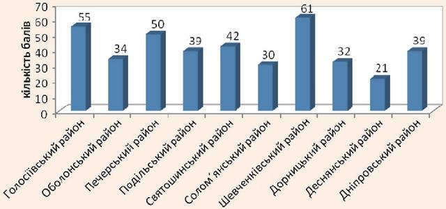 Результати оцінювання рекреаційно-туристичних ресурсів адміністративних районів міста Києва