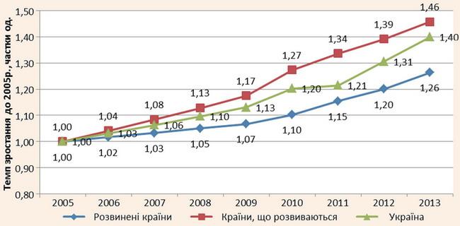 Порівняння темпів зростання міжнародних прибуттів у розвинених країнах та країнах, що розвиваються