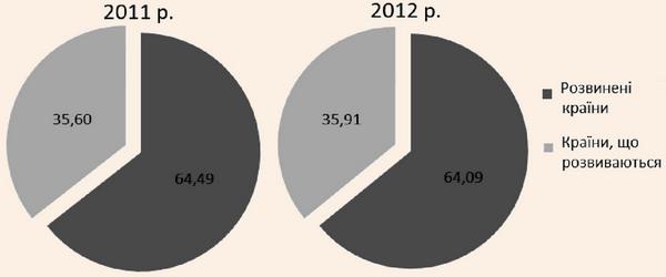 Динаміка структури світового ринку туристичних послуг у вартісному вираженні