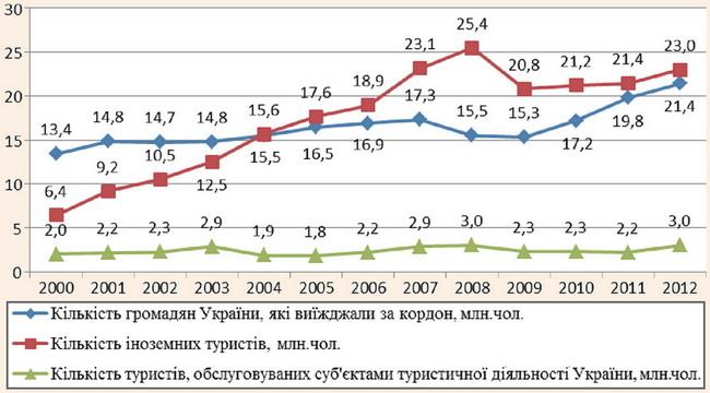 Порівняння динаміки туристичних потоків в Україні