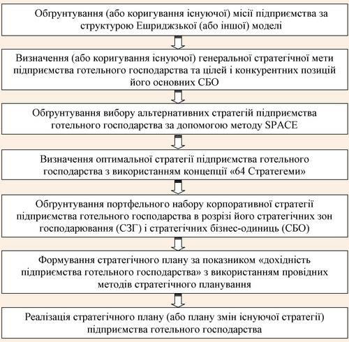 Схема розробки та реалізації портфельного набору корпоративної стратегії підприємства готельного господарства