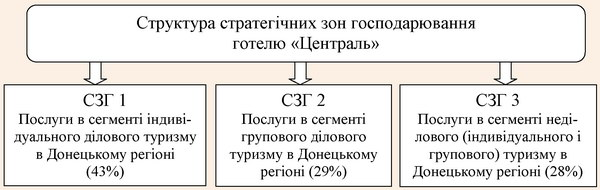 Структура стратегічних зон господарювання готелю «Централь»