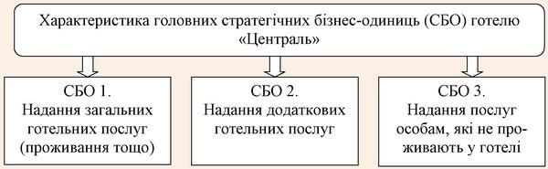 Види стратегічних бізнес-одиниць готелю «Централь»