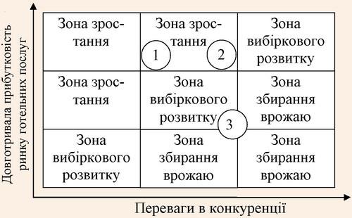 Визначення позицій для СБО для готелю «Централь»