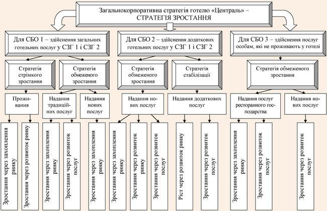 Обґрунтування портфельного набору корпоративної стратегії готелю «Централь» на 2009-2010 рр.