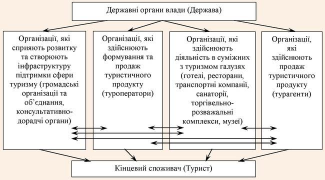 Спрощена схема структури сфери туризму (інституціональний підхід)