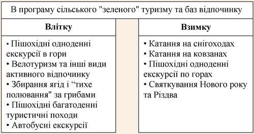Різноманіття відпочинку в Карпатському регіоні