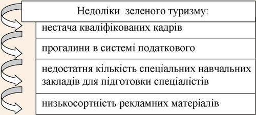 Недоліки ринку послуг зеленого туризму в Україні